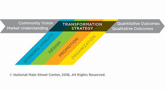 Transformation Strategy