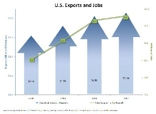 Travel Sector Jobs and Exports